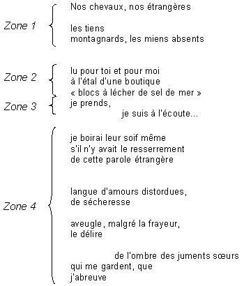 Sémantique Et Linéarité Du Texte La Place Du Rythme En